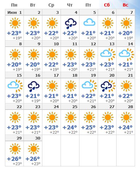 Июньский прогноз погоды на Сицилии в 2018 году.